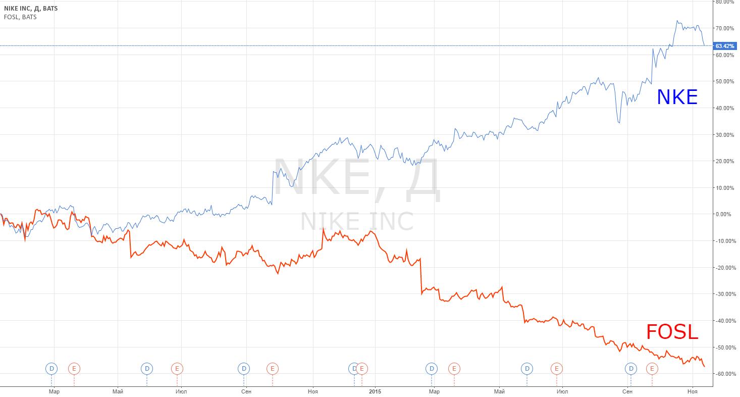 Идея парной торговли: Just do it! NKE vs FOSL.
