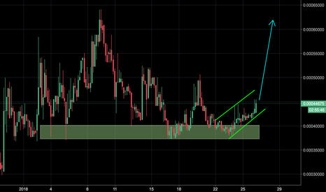 AEONBTC: Buy and HOLD #AEON