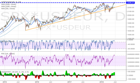 SPX*USDEUR: spx in euro reached previous top