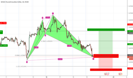 GBPCAD: GBPCAD Bullish Bat Pattern