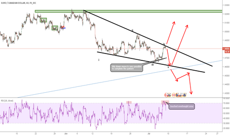 EURCAD: one more down very possible