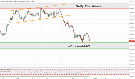 GBPNZD: GBPNZD 240min Structure Trade