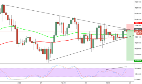 EURJPY: Short EURJPY Due to trend lines and Stoch Divergence