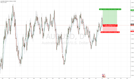 AUDUSD: AUDUSD- opening Long Position
