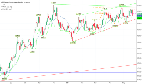 GBPNZD: Retested