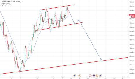 EURJPY: EUR/JPY - short fino a supporto dinamico