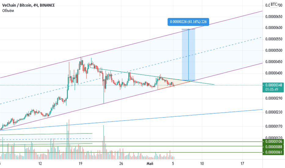 vechain btc tradingview)