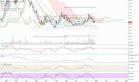 XXII: Watching Long Term Trendline