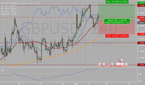 GBPUSD: Operando no final dessa semana contra o dólar