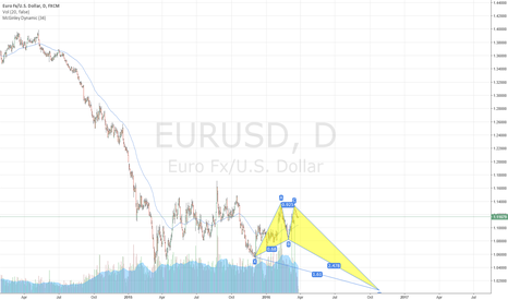 EURUSD: It's sick