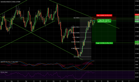 AUDUSD: Top of Bearish ChannelAmazing Risk Reward