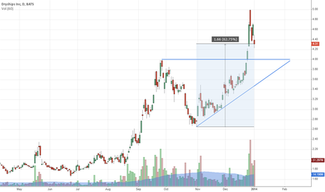 DRYS: Up 62% in 2 months. Healthy consolidation here