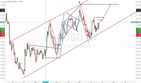 EURUSD: EUR/USD multiple LONG signals ahead!
