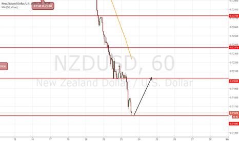 NZDUSD: long at 0.7160 to target 0.7200 =40 pips