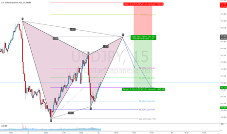 USDJPY: USDJPY gartley short