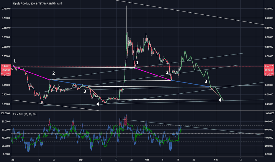 XRPUSD: XRP bullish...then very bearish