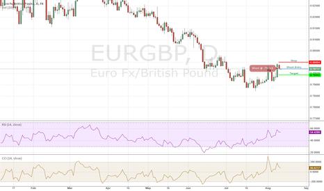 EURGBP: EURGBP Short - 08/11/2014 IB Daily Trade