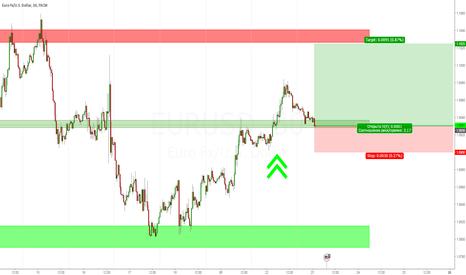 EURUSD: Покупка евро 23.12.15.
