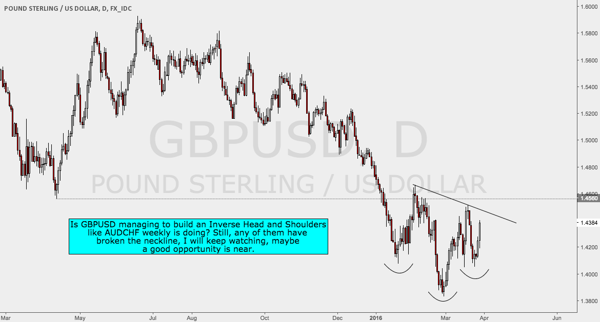Possible Inverted Head and Shoulders on GBPUSD