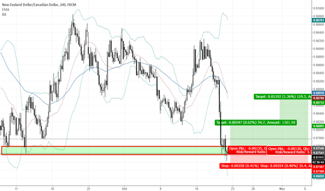 NZDCAD: NZDCAD H4 The retracement for pullback happened