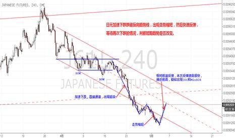 J61!: 日元短期趋势出现超卖,疑似出现COC和MinSOS