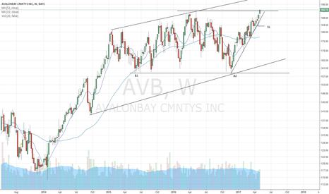 AVB: AVALON BAY