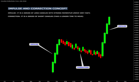 CADCHF: IMPULSE AND CORRECTION CONCEPT