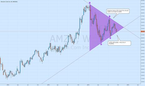 AMZN: AMZN Triangle Breakout