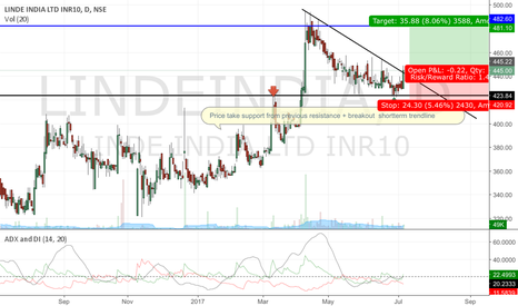 LINDEINDIA: Lineindia long idea