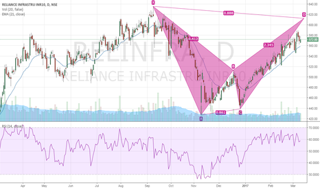 RELINFRA: Reliance infra