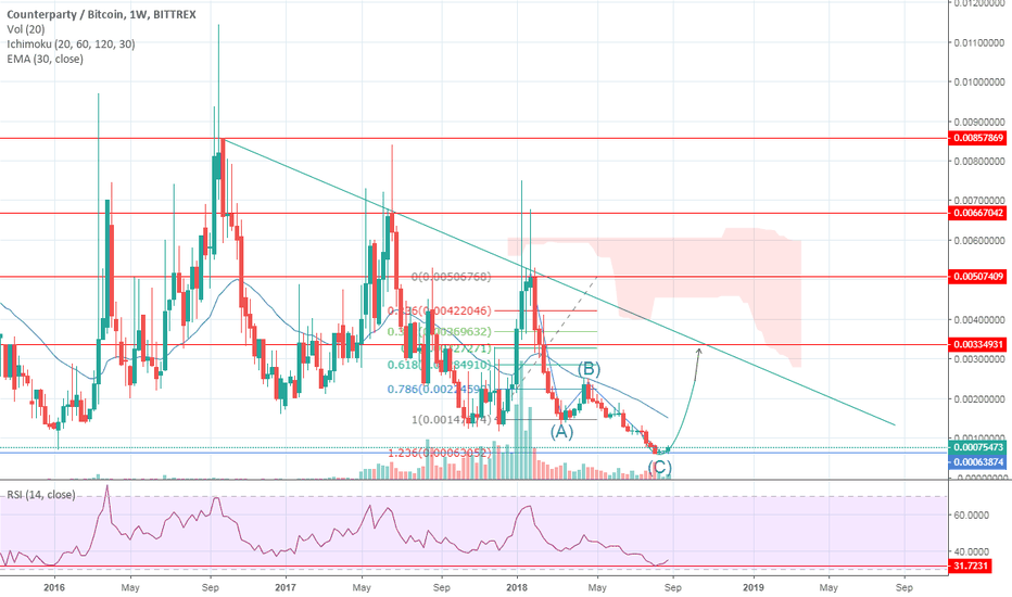 XCPBTC: Time to Counterparty like the bear never existed XCP/BTC