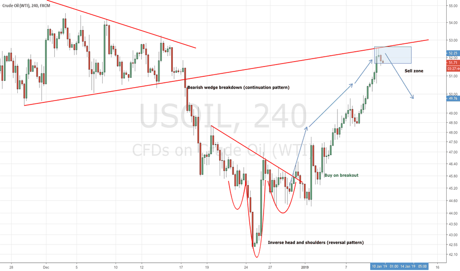 USOIL: UPDATE: Oil running directly into resistance - a quick short!
