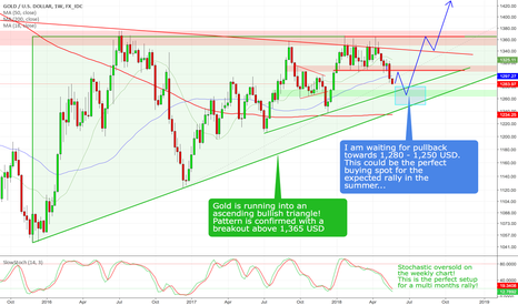 XAUUSD: Gold - Buying opportunity is coming!