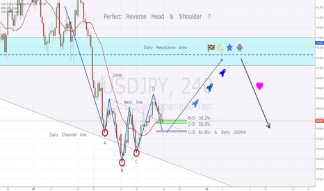 USDJPY: Perfect Reverse Head & Shoulder ?