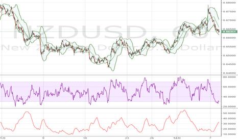 NZDUSD: NZドル / 米ドル: 200時間移動平均線が支えに
