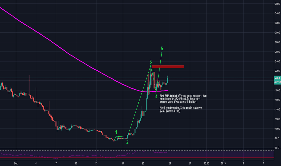 BCHUSD: $BCH - The missing 5th wave