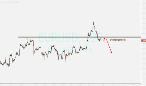 EURUSD: EUR...possible pullback
