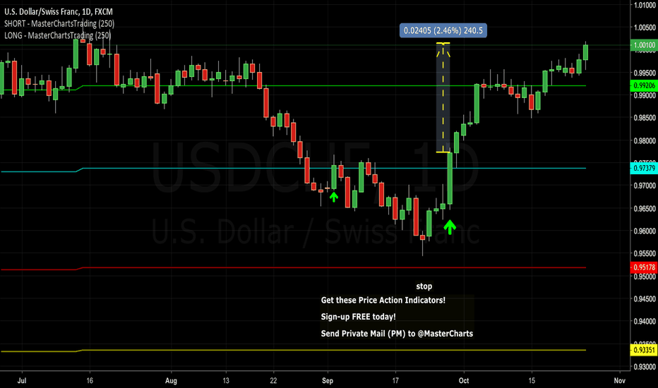 USDCHF: Congrats to Subscribers: Easy 240 Pip Gain - #Forex