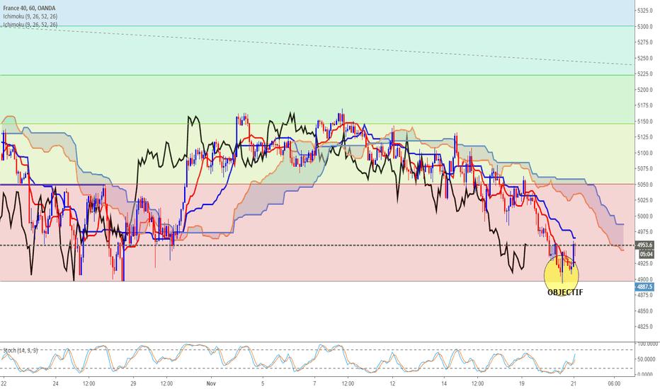 FR40EUR: CAC 40 trading intraday en les Fibonacci