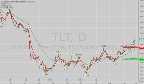 TLT: TRADE IDEA: TLT AUG 18TH 125/OCT 20TH 121 PUT DIAGONAL