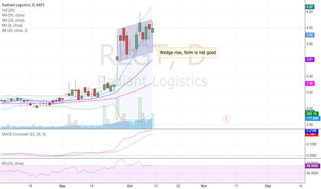 RLGT: RLGT Wedge rise