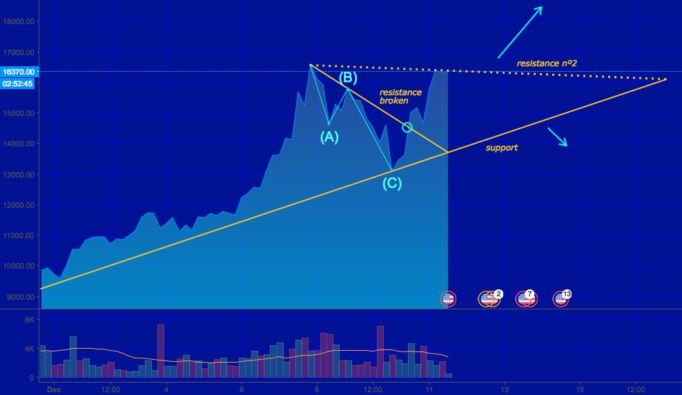 First Resistance Broken - Bitcoin