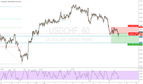 USDCHF: Short USDCHF with downtrend