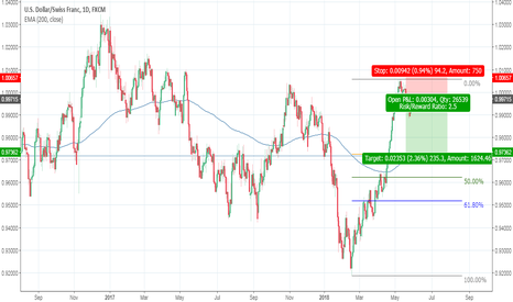 USDCHF: Divergence from 200 EMA + uncertain market sentiment = BUY CHF