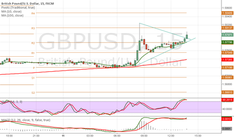 GBPUSD: Triangle Break...