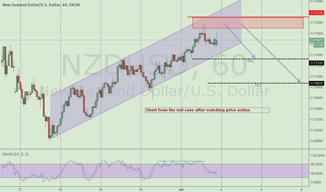 NZDUSD: Sell zone call