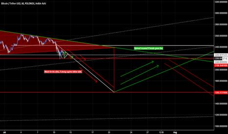 BTCUSDT: Bitcoin Slide Scenario [Market Geometry]