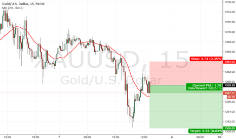 XAUUSD: Short Sell 2:1 Gold XAU/USD
