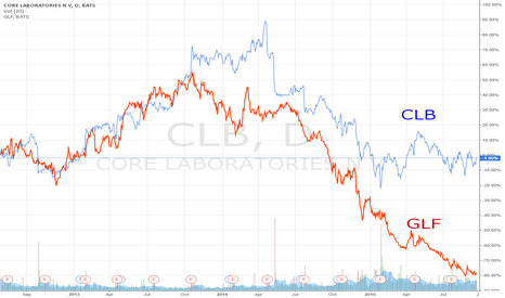 CLB: The idea of pair trading: Oil & Gas Equipment & Services ind.