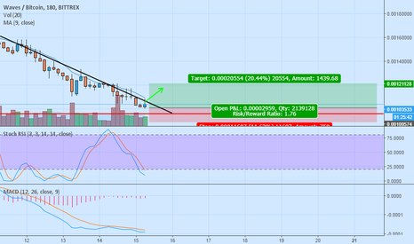 WAVESBTC: break the trend line